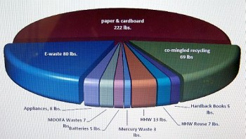Recycle Center Pie Chart